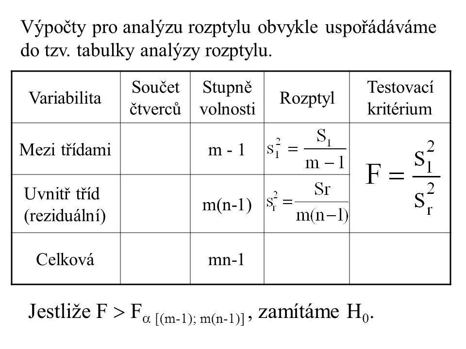 Jestliže F  F [(m-1); m(n-1)] , zamítáme H0.